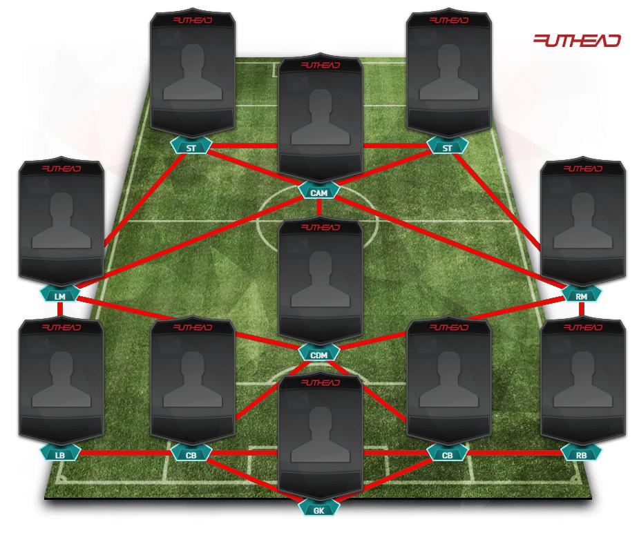 FIFA 16 Formationen 41212