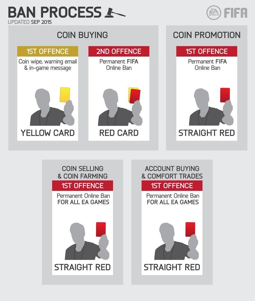 Fifa Coins Kaufen Wo Und Wie Fifapedia